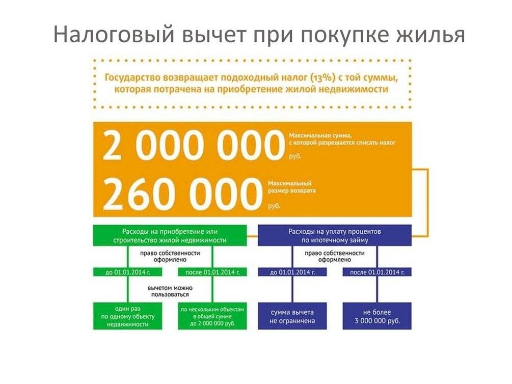 онлайн калькулятор ипотека сбербанк 2020г